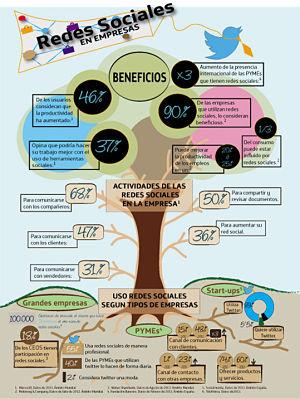 internet empresas redes sociales