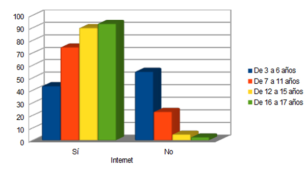 Consumo de internet (gráfico de elaboración propia a partir de los datos de la CNMC).